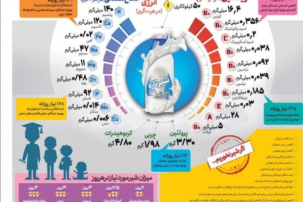نقش مصرف روزانه شیر