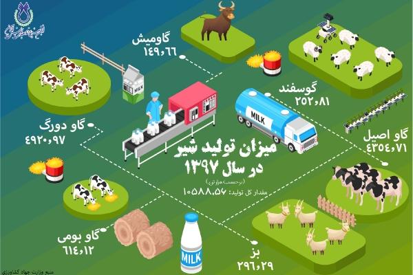 میزان تولید شیر در سال 1397 به تفکیک نوع دام