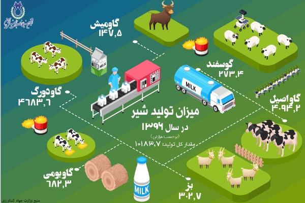 میزان تولید شیر در سال 1396 به تفکیک نوع دام