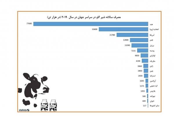 مصرف سالانه شیر گاو در سال 2019