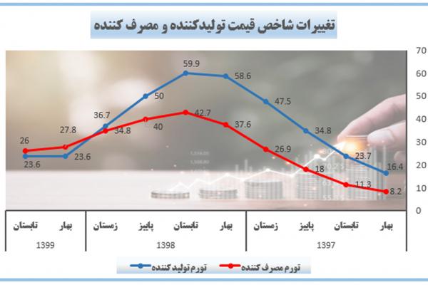 تغییرات شاخص قیمت تولیدکننده در سال های 1396، 1397 و 1398 بالاتر از شاخص قیمت مصرف کننده بوده است.