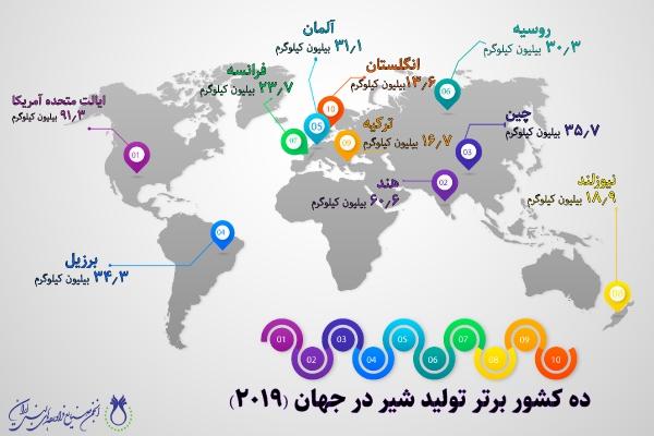 ده کشور برتر تولید شیر در جهان