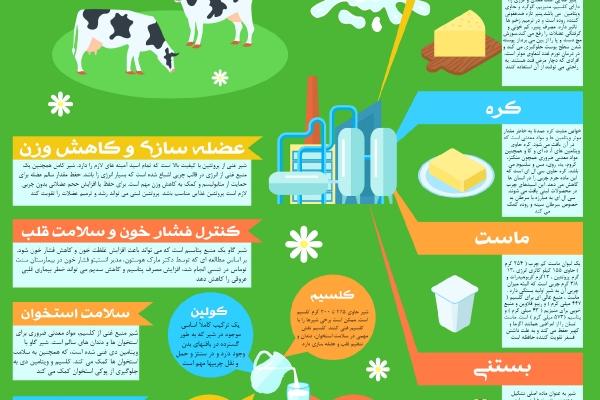 فواید شیر برای سلامت بدن شما چیست؟