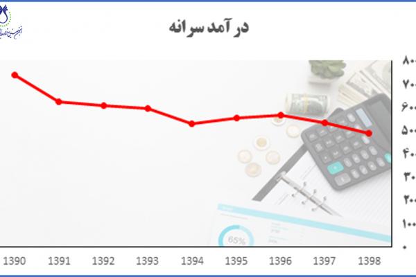 کاهش درآمد سرانه ایرانیان در بازه زمانی سالهای 1390 تا 1398