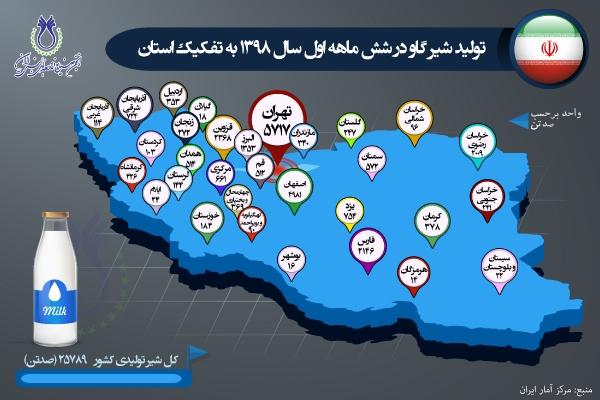 تولید شیر گاو در شش ماهه اول سال 1398 به تفکیک استان