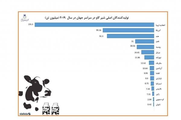 تولید کنندگان اصلی شیرگاو در جهان در سال 2019
