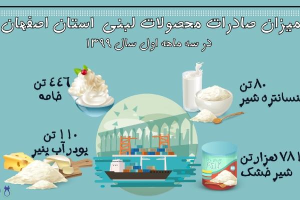 میزان صادرات محصولات لبنی استان اصفهان در سه ماهه اول امسال
