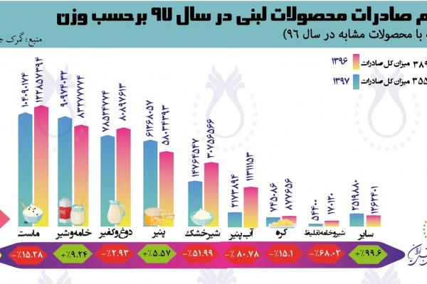 سهم صادرات محصولات لبنی  بر حسب وزن در سال ۱۳۹۶ و ۱۳۹۷ بر اساس آمار گمرک جمهوری اسلامی