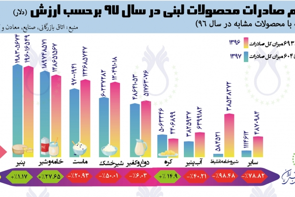 سهم صادرات محصولات لبنی برحسب  ارزش (دلار) در سال ۱۳۹۶ و ۱۳۹۷ بر اساس آمار اتاق بازرگانی، صنایع، معادن و کشاورزی تهران