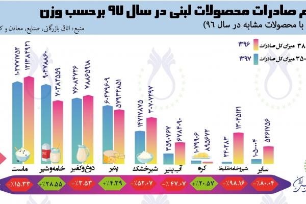 سهم صادرات محصولات لبنی برحسب  وزن در سال ۱۳۹۶ و ۱۳۹۷ بر اساس آمار اتاق بازرگانی، صنایع، معادن و کشاورزی تهران
