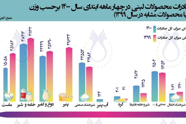 سهم صادرات محصولات لبنی در چهار ماهه ابتدای سال ۱۴۰۰ برحسب وزن  (مقایسه با محصولات و مدت مشابه در سال ۱۳۹۹)
