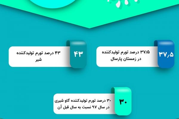 دلایل گران شدن لبنیات در ایران